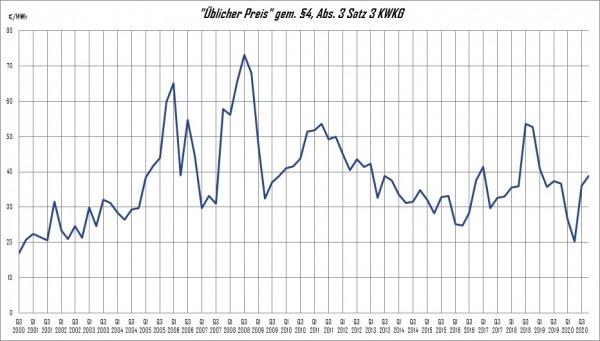 Üblicher Preis gemäß §4 KWKG Stand 01/2021
