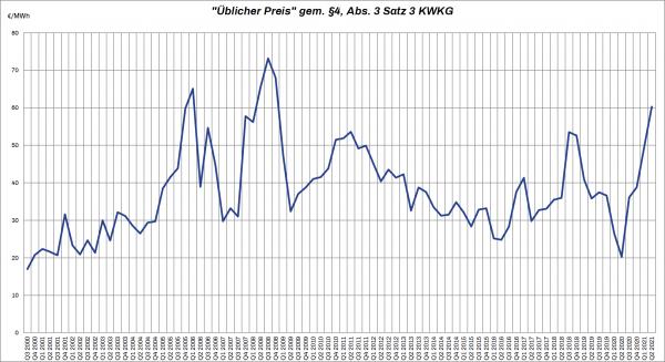 Üblicher Preis für Strom aus Kraft-Wärme-Kopplung Q2/2021